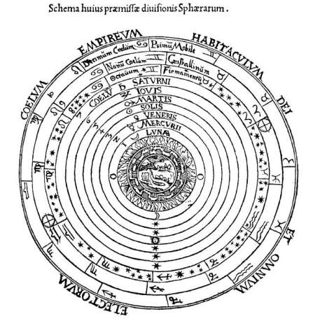 Ptolemaic system, from DCSymbols